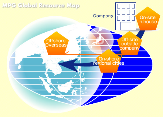 Global Sourcing Map